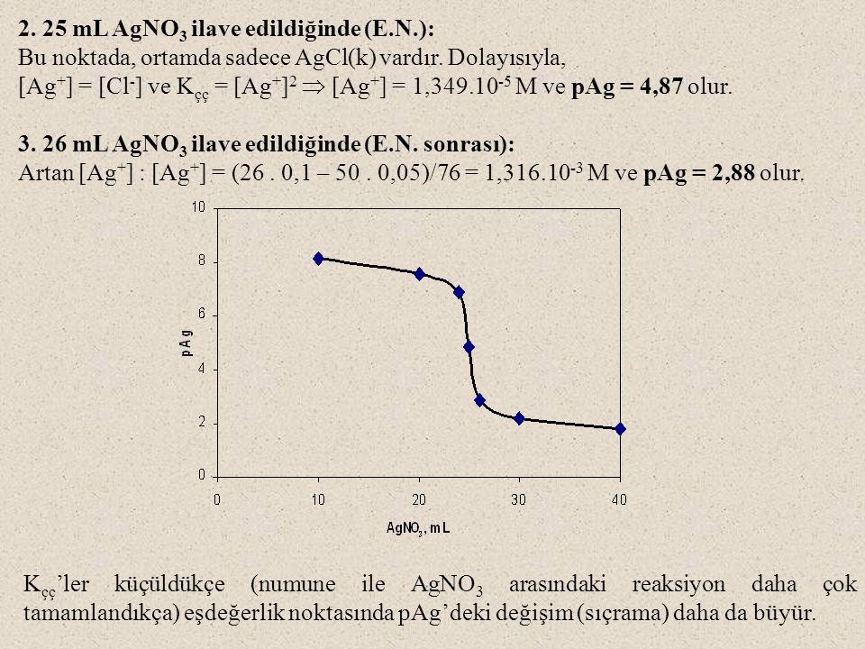 2.25 mL AgNO 3 ilave edildiğinde (E.N.): Bu noktada, ortamda sadece AgCl(k) vardır.
