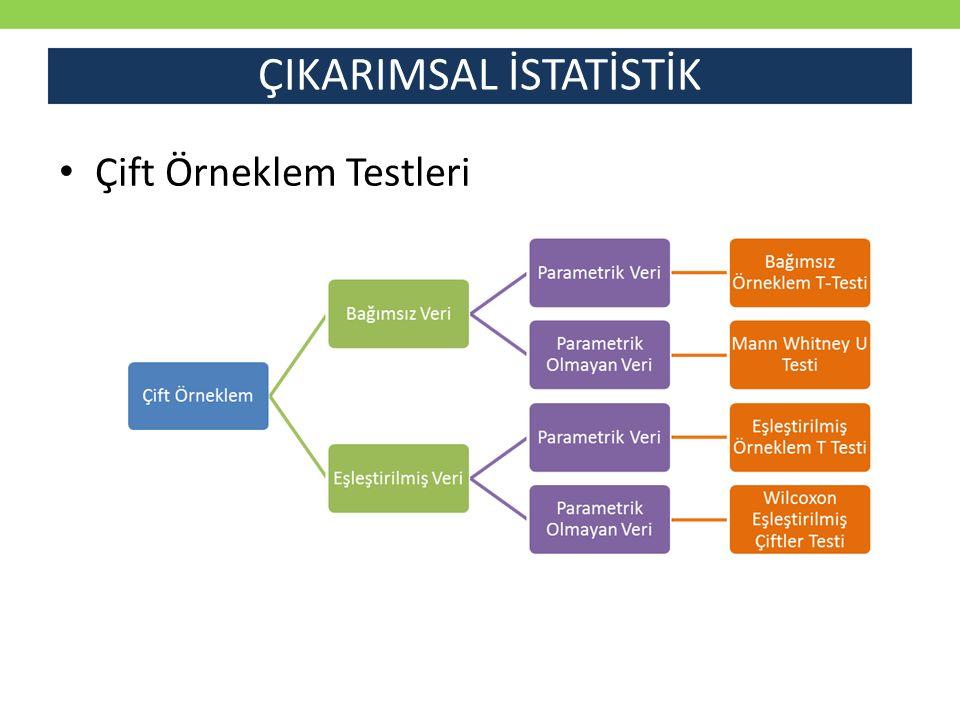 ÇIKARIMSAL İSTATİSTİK İkiden Fazla Örneklem Testleri
