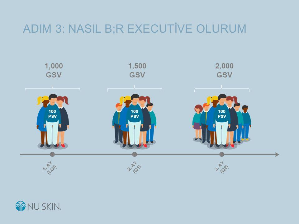 ADIM 3: NASIL B;R EXECUTİVE OLURUM 1,000 GSV 1.AY (LOI) 100 PSV 2.
