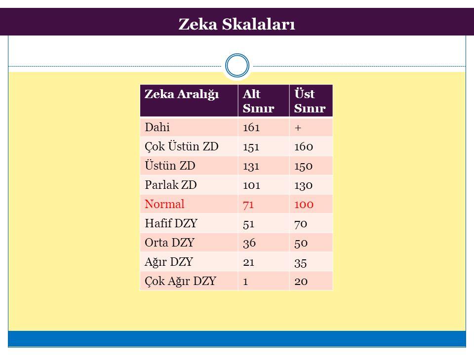 Zeka Skalaları Zeka AralığıAlt Sınır Üst Sınır Dahi161+ Çok Üstün ZD151160 Üstün ZD131150 Parlak ZD101130 Normal71100 Hafif DZY5170 Orta DZY3650 Ağır DZY2135 Çok Ağır DZY120