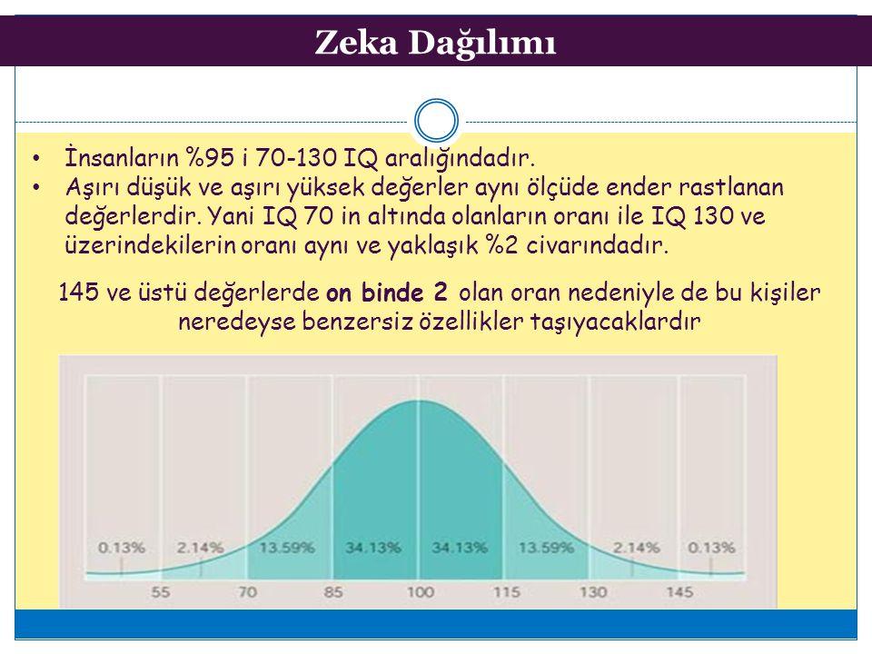 Zeka Dağılımı 145 ve üstü değerlerde on binde 2 olan oran nedeniyle de bu kişiler neredeyse benzersiz özellikler taşıyacaklardır İnsanların %95 i 70-130 IQ aralığındadır.
