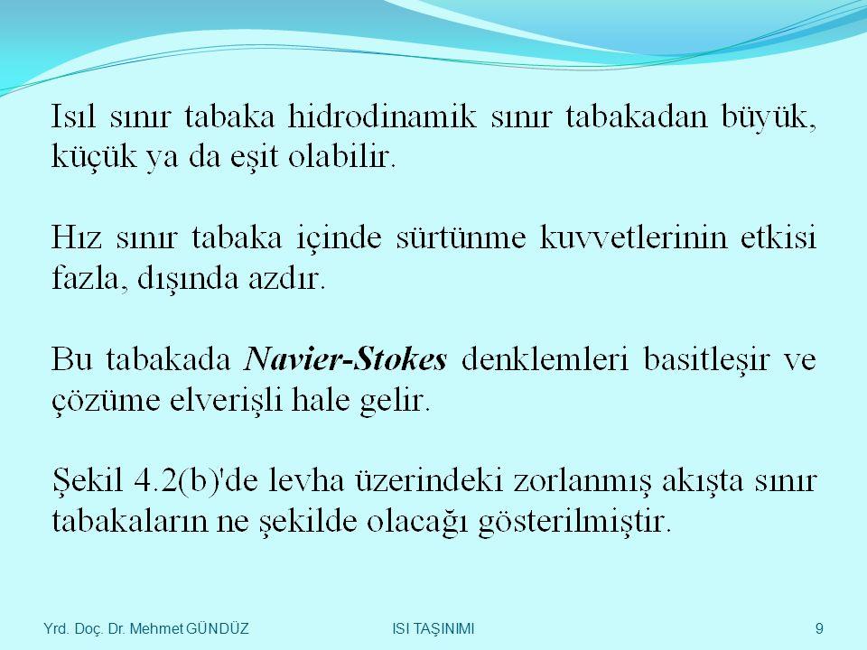 Yrd. Doç. Dr. Mehmet GÜNDÜZ 40 LEVHA ÜZERİNDEKİ AKIŞTA - ISI TAŞINIMI