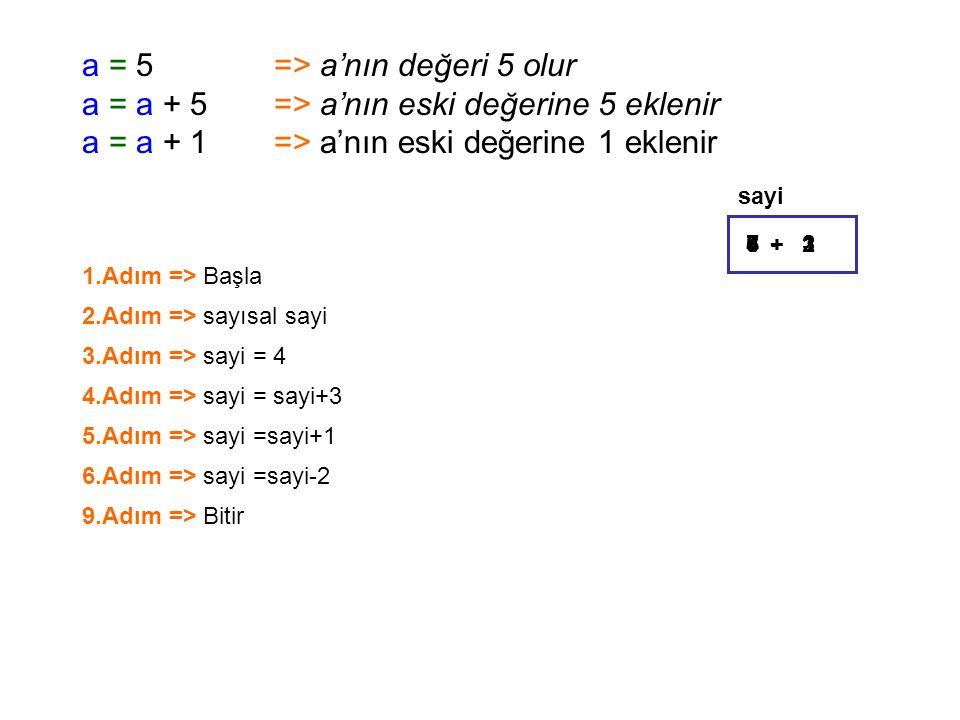a = 5=> a'nın değeri 5 olur a = a + 5=> a'nın eski değerine 5 eklenir a = a + 1=> a'nın eski değerine 1 eklenir 1.Adım => Başla sayi 2.Adım => sayısal