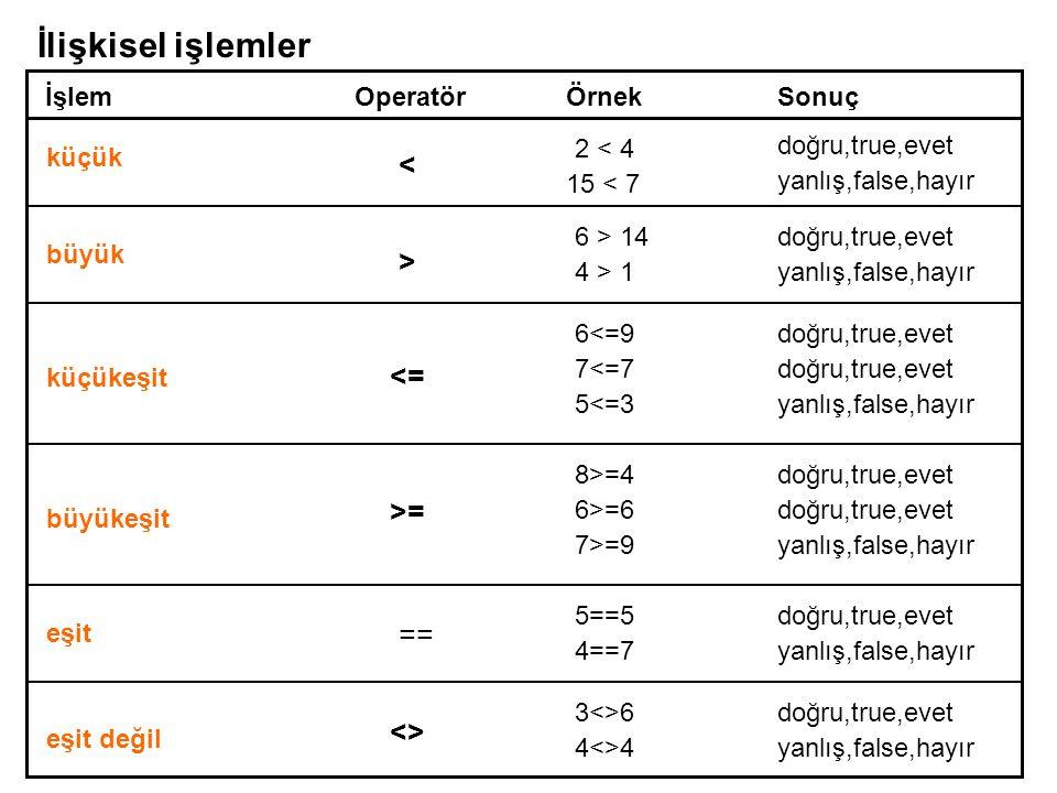 İşlemOperatörÖrnek Sonuç küçük < 2 < 4 doğru,true,evet 15 < 7 yanlış,false,hayır > 4 > 1 6 > 14doğru,true,evet yanlış,false,hayır <= 6<=9 7<=7 5<=3 do