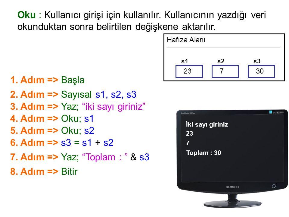 Oku : Kullanıcı girişi için kullanılır. Kullanıcının yazdığı veri okunduktan sonra belirtilen değişkene aktarılır. 1. Adım => Başla Hafıza Alanı _____