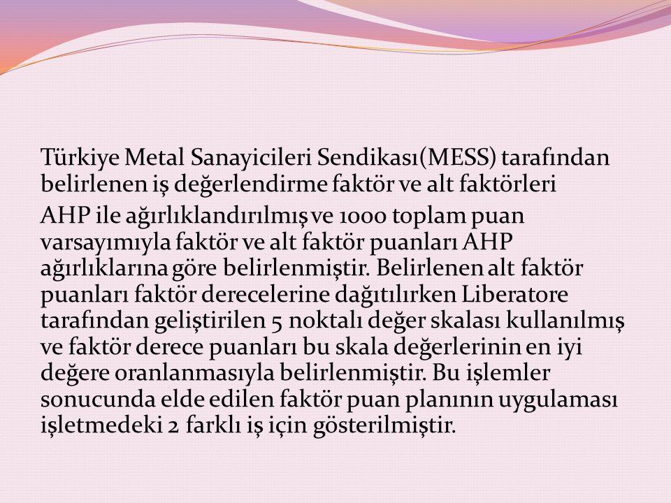Türkiye Metal Sanayicileri Sendikası(MESS) tarafından belirlenen iş değerlendirme faktör ve alt faktörleri AHP ile ağırlıklandırılmış ve 1000 toplam p