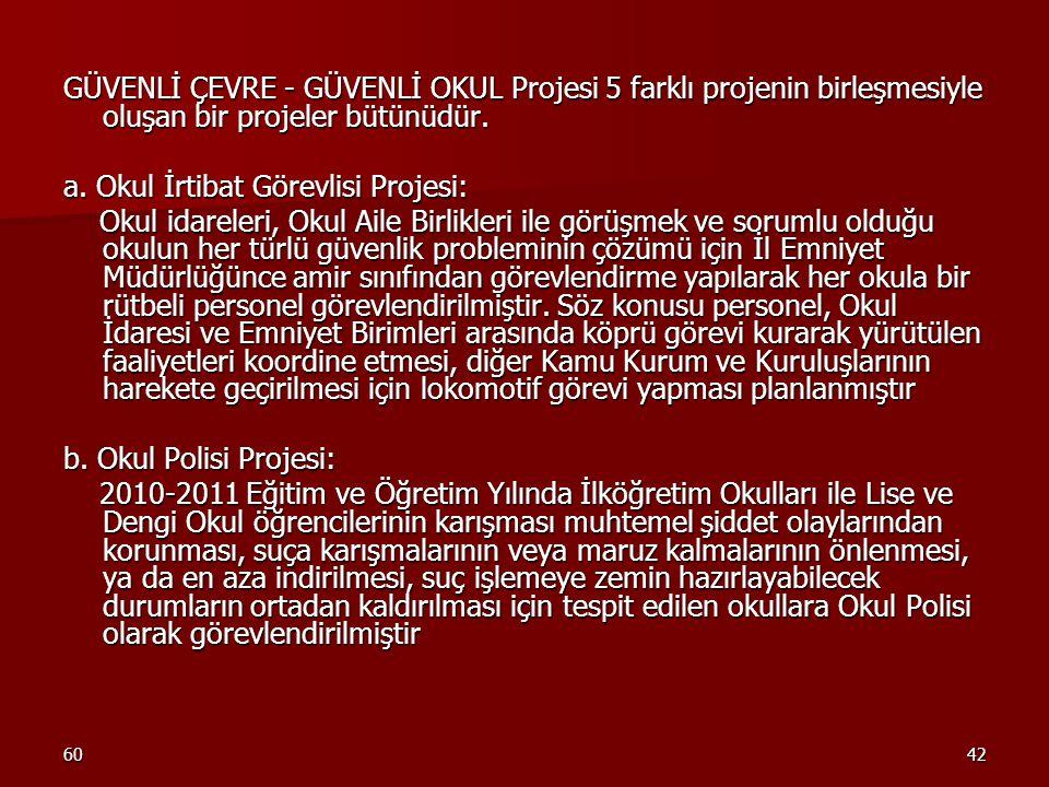 6042 GÜVENLİ ÇEVRE - GÜVENLİ OKUL Projesi 5 farklı projenin birleşmesiyle oluşan bir projeler bütünüdür. a. Okul İrtibat Görevlisi Projesi: Okul idare