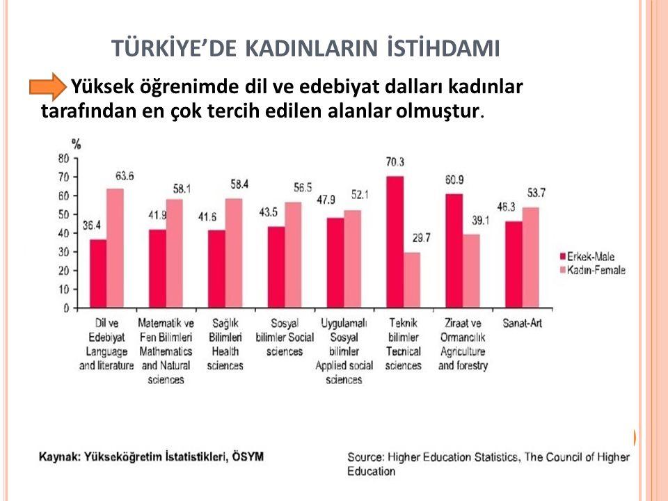 TÜRKİYE'DE KADINLARIN İSTİHDAMI Yüksek öğrenimde dil ve edebiyat dalları kadınlar tarafından en çok tercih edilen alanlar olmuştur.