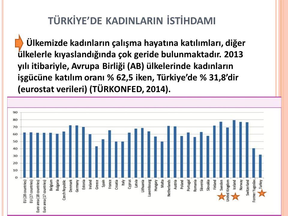 TÜRKİYE'DE KADINLARIN İSTİHDAMI Ülkemizde kadınların çalışma hayatına katılımları, diğer ülkelerle kıyaslandığında çok geride bulunmaktadır. 2013 yılı