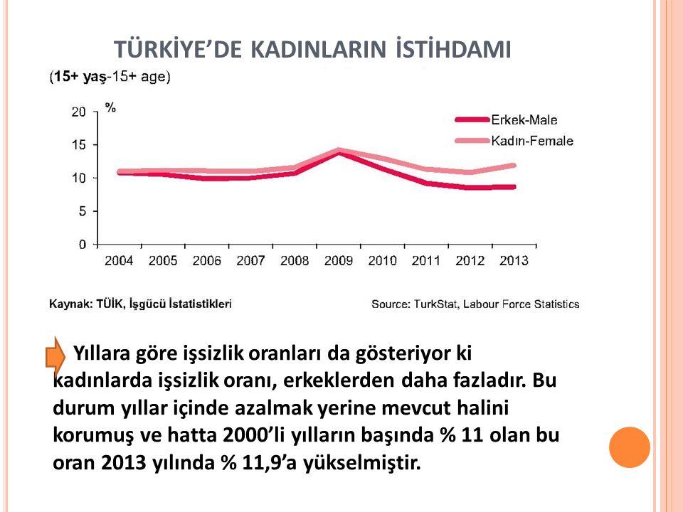 TÜRKİYE'DE KADINLARIN İSTİHDAMI Yıllara göre işsizlik oranları da gösteriyor ki kadınlarda işsizlik oranı, erkeklerden daha fazladır. Bu durum yıllar