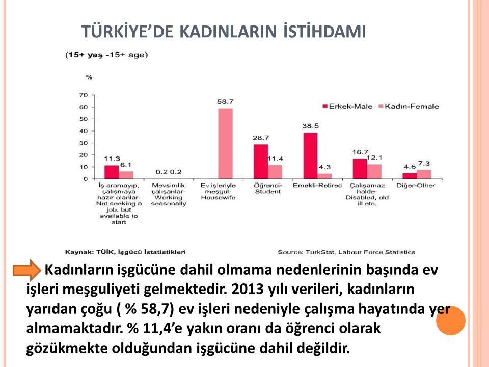 TÜRKİYE'DE KADINLARIN İSTİHDAMI Kadınların işgücüne dahil olmama nedenlerinin başında ev işleri meşguliyeti gelmektedir. 2013 yılı verileri, kadınları