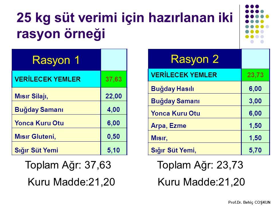 25 kg süt verimi için hazırlanan iki rasyon örneği Rasyon 1 VERİLECEK YEMLER37,63 Mısır Silajı,22,00 Buğday Samanı4,00 Yonca Kuru Otu6,00 Mısır Gluteni,0,50 Sığır Süt Yemi5,10 Toplam Ağr: 37,63 Rasyon 2 VERİLECEK YEMLER23,73 Buğday Hasılı6,00 Buğday Samanı3,00 Yonca Kuru Otu6,00 Arpa, Ezme1,50 Mısır,1,50 Sığır Süt Yemi,5,70 Toplam Ağr: 23,73 Prof.Dr.