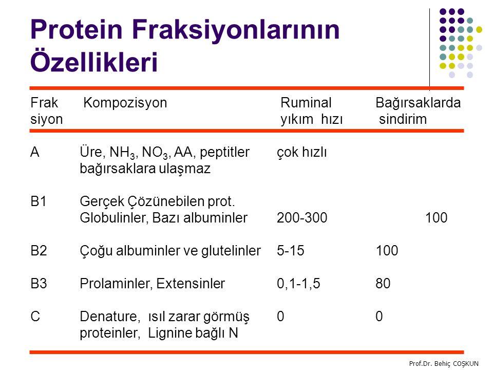 Protein Fraksiyonlarının Özellikleri Frak Kompozisyon Ruminal Bağırsaklarda siyon yıkım hızı sindirim AÜre, NH 3, NO 3, AA, peptitler çok hızlı bağırsaklara ulaşmaz B1Gerçek Çözünebilen prot.