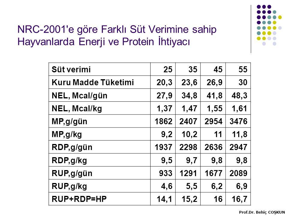 NRC-2001 e göre Farklı Süt Verimine sahip Hayvanlarda Enerji ve Protein İhtiyacı Süt verimi25354555 Kuru Madde Tüketimi20,323,626,930 NEL, Mcal/gün27,934,841,848,3 NEL, Mcal/kg1,371,471,551,61 MP,g/gün1862240729543476 MP,g/kg9,210,21111,8 RDP,g/gün1937229826362947 RDP,g/kg9,59,79,8 RUP,g/gün933129116772089 RUP,g/kg4,65,56,26,9 RUP+RDP=HP14,115,21616,7 Prof.Dr.