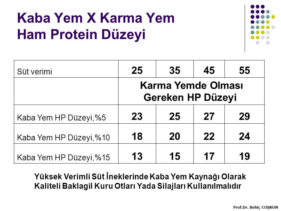 Kaba Yem X Karma Yem Ham Protein Düzeyi Yüksek Verimli Süt İneklerinde Kaba Yem Kaynağı Olarak Kaliteli Baklagil Kuru Otları Yada Silajları Kullanılmalıdır Süt verimi 25354555 Karma Yemde Olması Gereken HP Düzeyi Kaba Yem HP Düzeyi,%5 23252729 Kaba Yem HP Düzeyi,%10 18202224 Kaba Yem HP Düzeyi,%15 13151719 Prof.Dr.