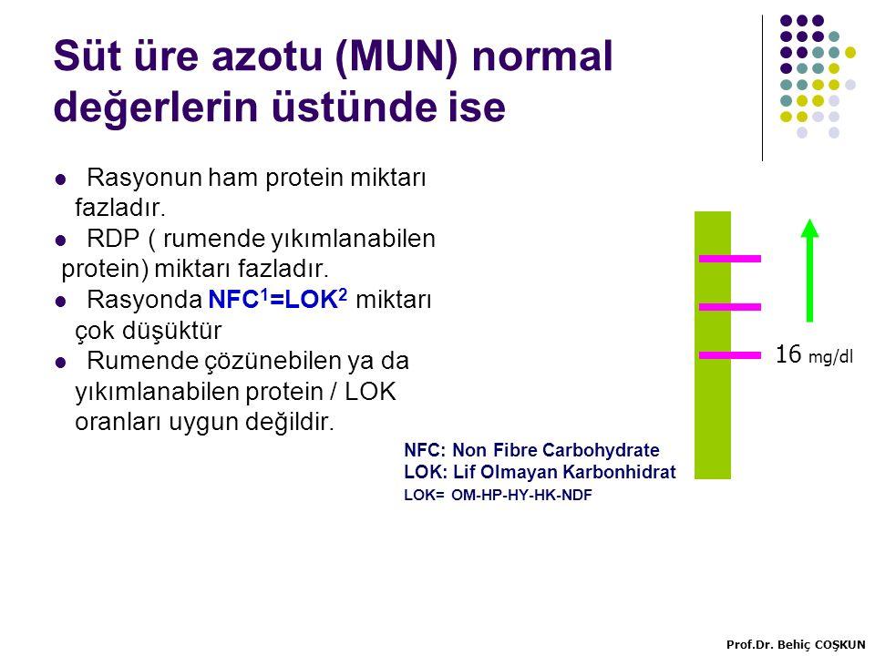 Süt üre azotu (MUN) normal değerlerin üstünde ise Rasyonun ham protein miktarı fazladır.