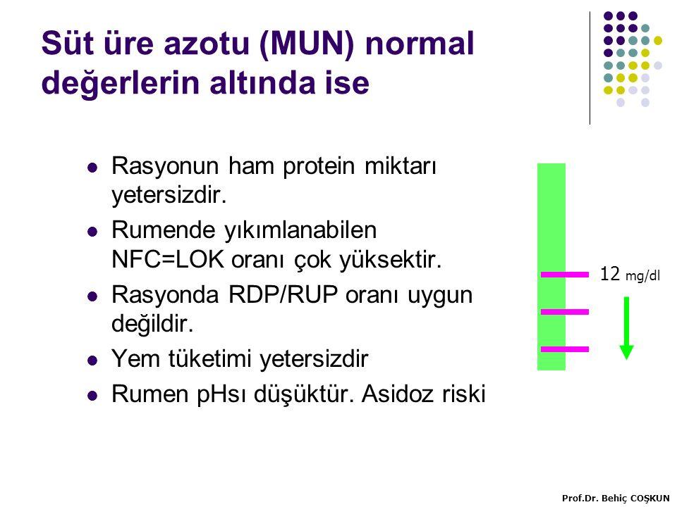 Süt üre azotu (MUN) normal değerlerin altında ise Rasyonun ham protein miktarı yetersizdir.