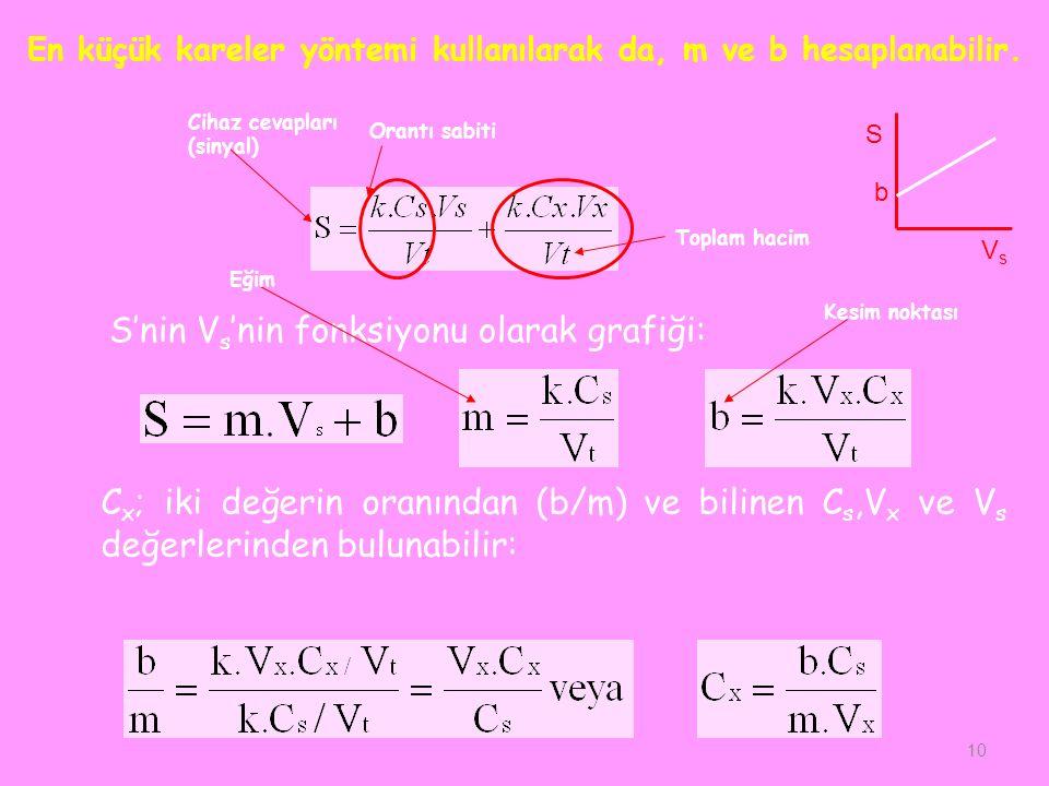 10 Cihaz cevapları (sinyal) Orantı sabiti Toplam hacim S'nin V s 'nin fonksiyonu olarak grafiği: C x ; iki değerin oranından (b/m) ve bilinen C s,V x ve V s değerlerinden bulunabilir: Eğim Kesim noktası S VsVs b En küçük kareler yöntemi kullanılarak da, m ve b hesaplanabilir.