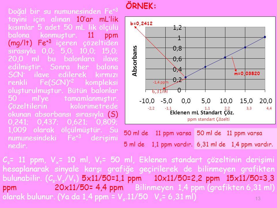 C s = 11 ppm, V x = 10 ml, V t = 50 ml, Eklenen standart çözeltinin derişimi hesaplanarak sinyale karşı grafiğe geçirilerek de bilinmeyen grafikten bulunabilir.