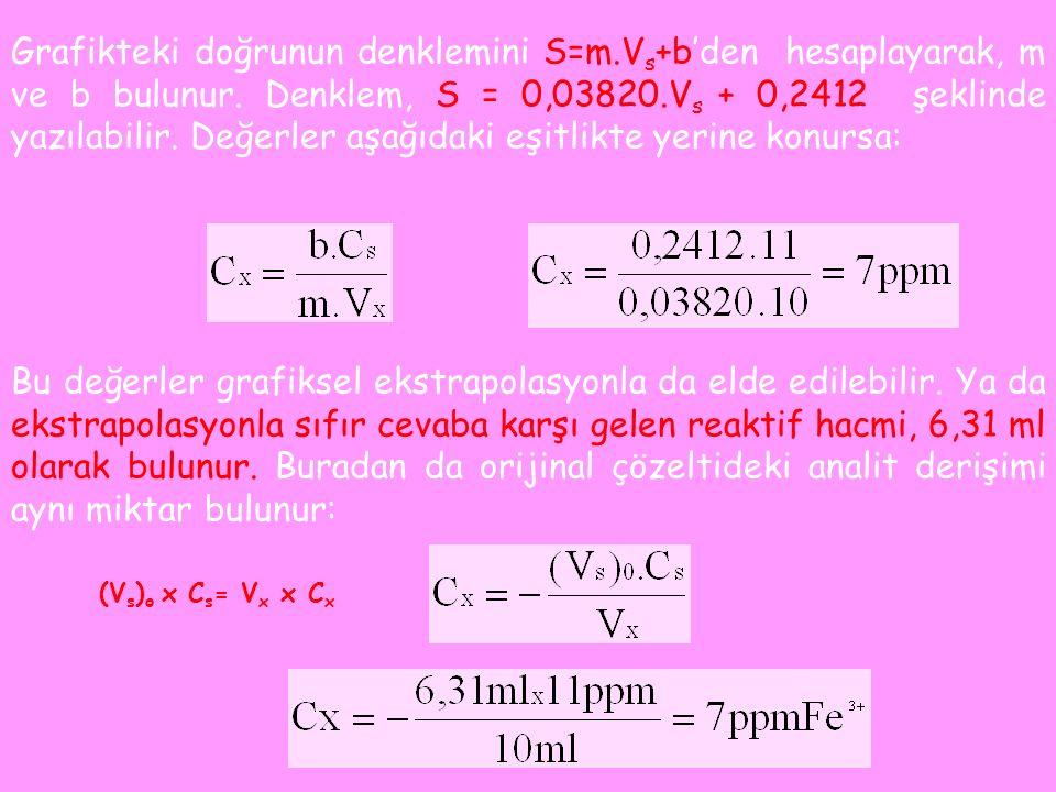 Bu değerler grafiksel ekstrapolasyonla da elde edilebilir.