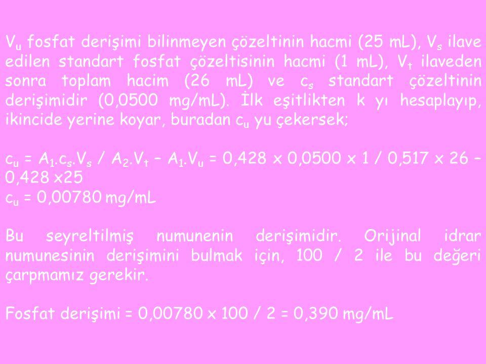 V u fosfat derişimi bilinmeyen çözeltinin hacmi (25 mL), V s ilave edilen standart fosfat çözeltisinin hacmi (1 mL), V t ilaveden sonra toplam hacim (26 mL) ve c s standart çözeltinin derişimidir (0,0500 mg/mL).
