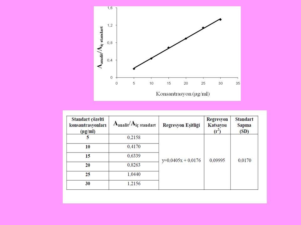 A analit /A iç standart