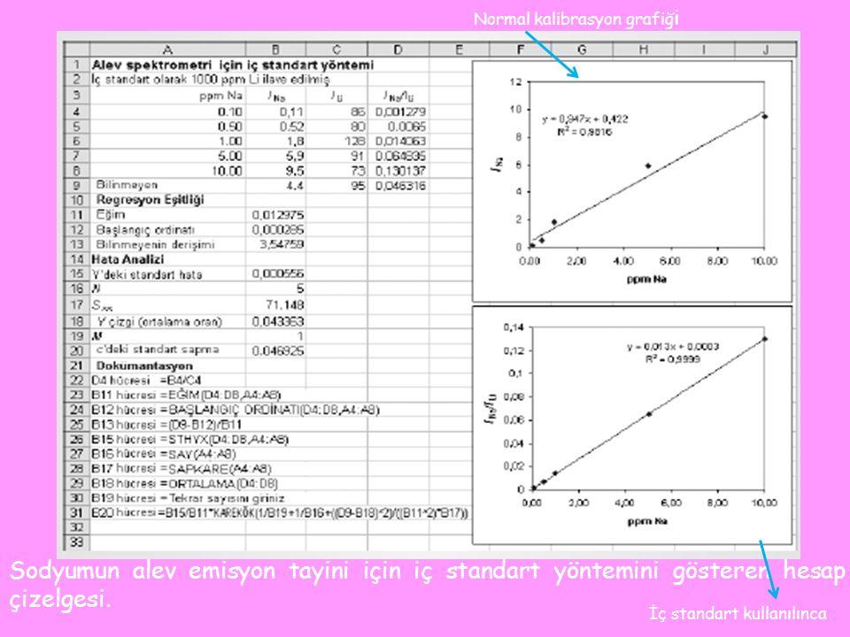 Sodyumun alev emisyon tayini için iç standart yöntemini gösteren hesap çizelgesi.
