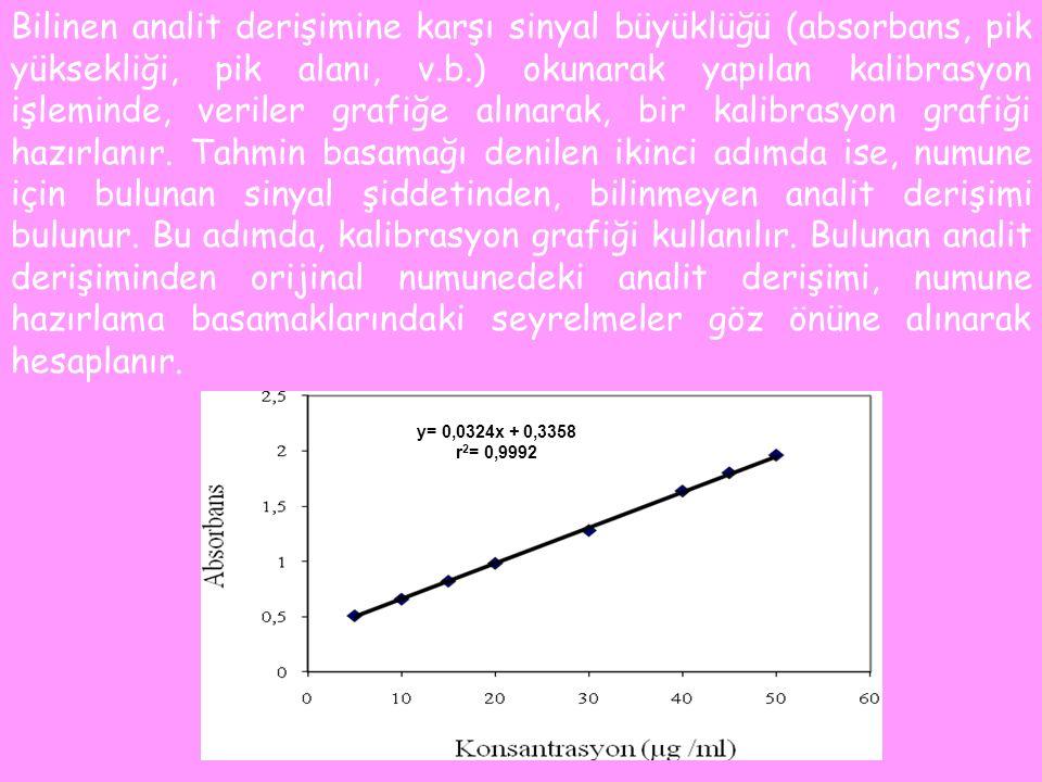 Bilinen analit derişimine karşı sinyal büyüklüğü (absorbans, pik yüksekliği, pik alanı, v.b.) okunarak yapılan kalibrasyon işleminde, veriler grafiğe alınarak, bir kalibrasyon grafiği hazırlanır.