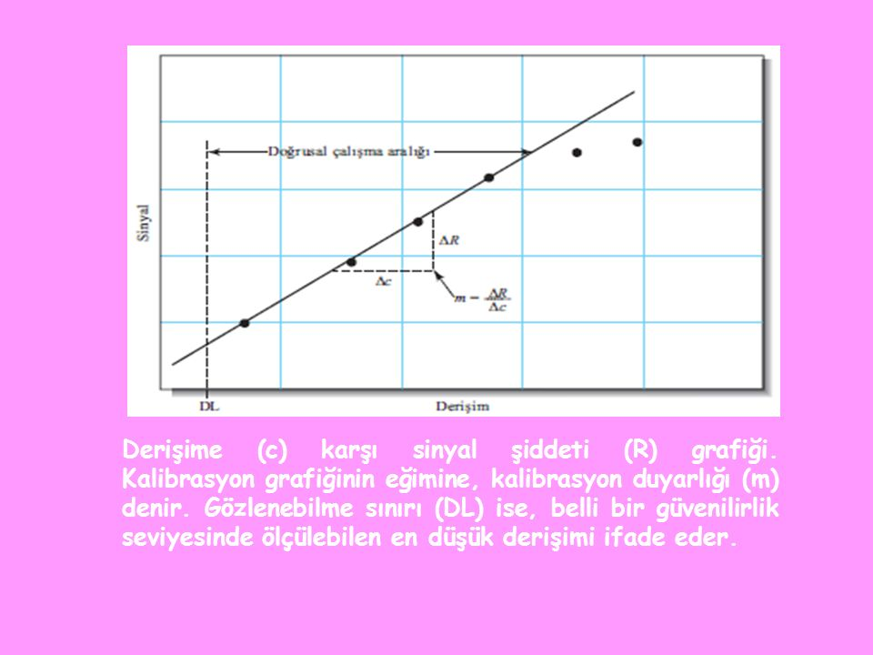 Derişime (c) karşı sinyal şiddeti (R) grafiği.