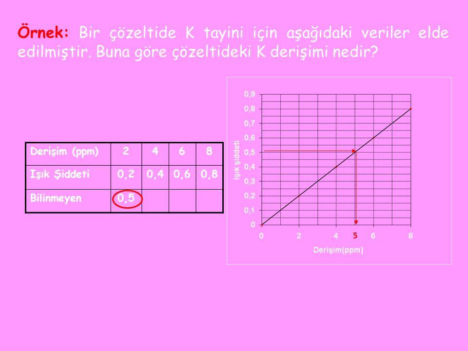 Bu yöntemde, belli miktarda numuneye analitin standart çözeltisinden belirli bir hacim eklenerek, numunedeki analit derişimi arttırılır.