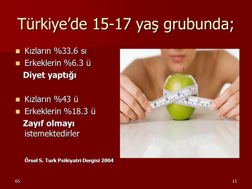 6511 Türkiye'de 15-17 yaş grubunda; Kızların %33.6 sı Kızların %33.6 sı Erkeklerin %6.3 ü Erkeklerin %6.3 ü Diyet yaptığı Diyet yaptığı Kızların %43 ü
