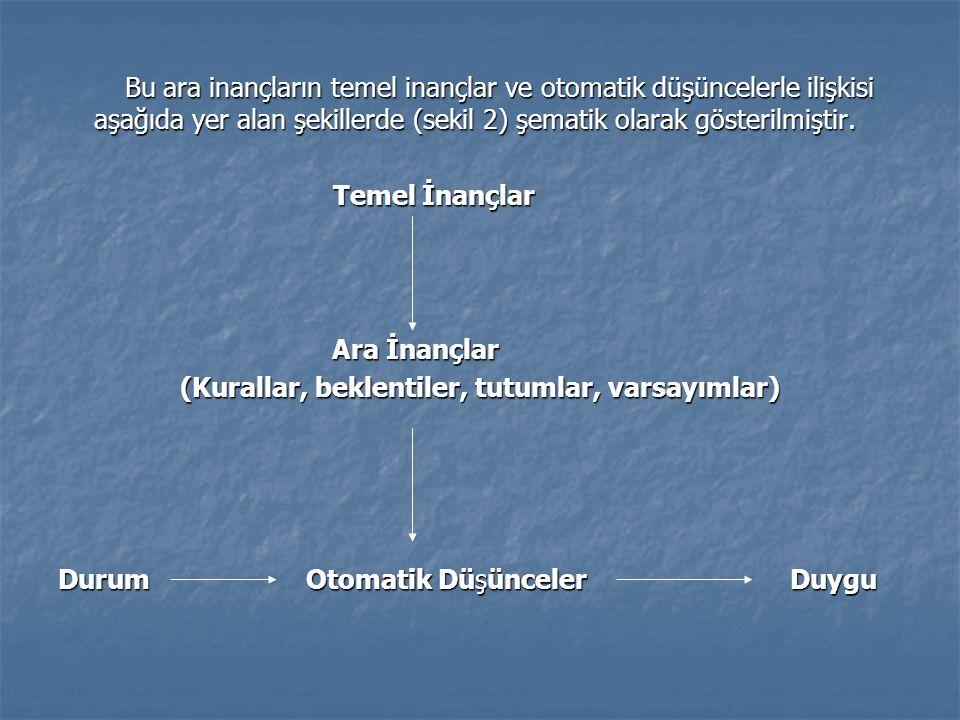 Bu ara inançların temel inançlar ve otomatik düşüncelerle ilişkisi aşağıda yer alan şekillerde (sekil 2) şematik olarak gösterilmiştir.