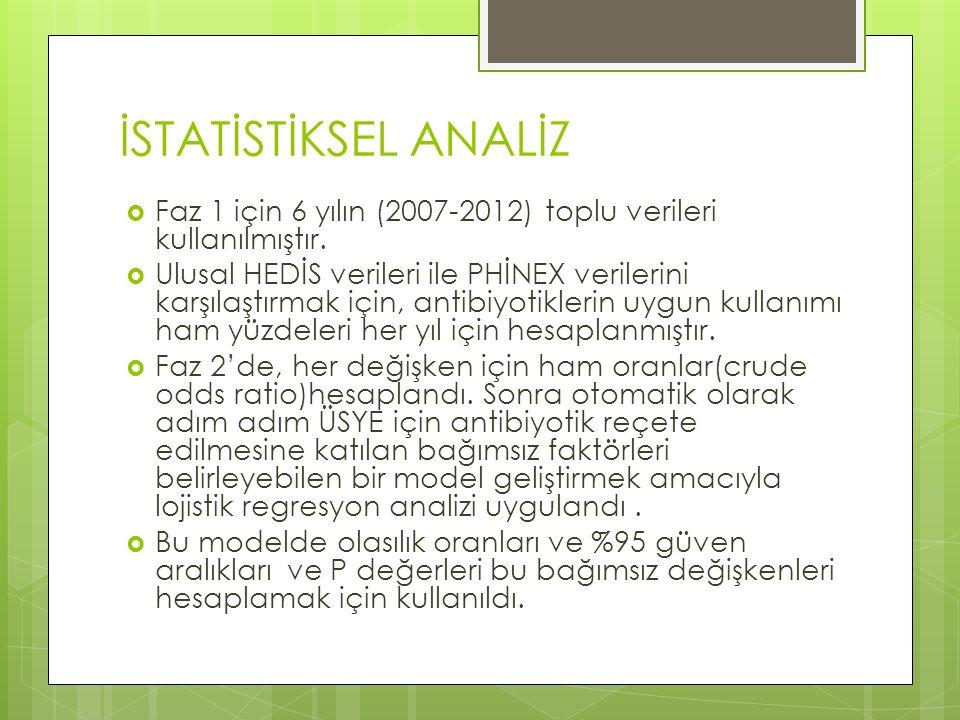 İSTATİSTİKSEL ANALİZ  Faz 1 için 6 yılın (2007-2012) toplu verileri kullanılmıştır.