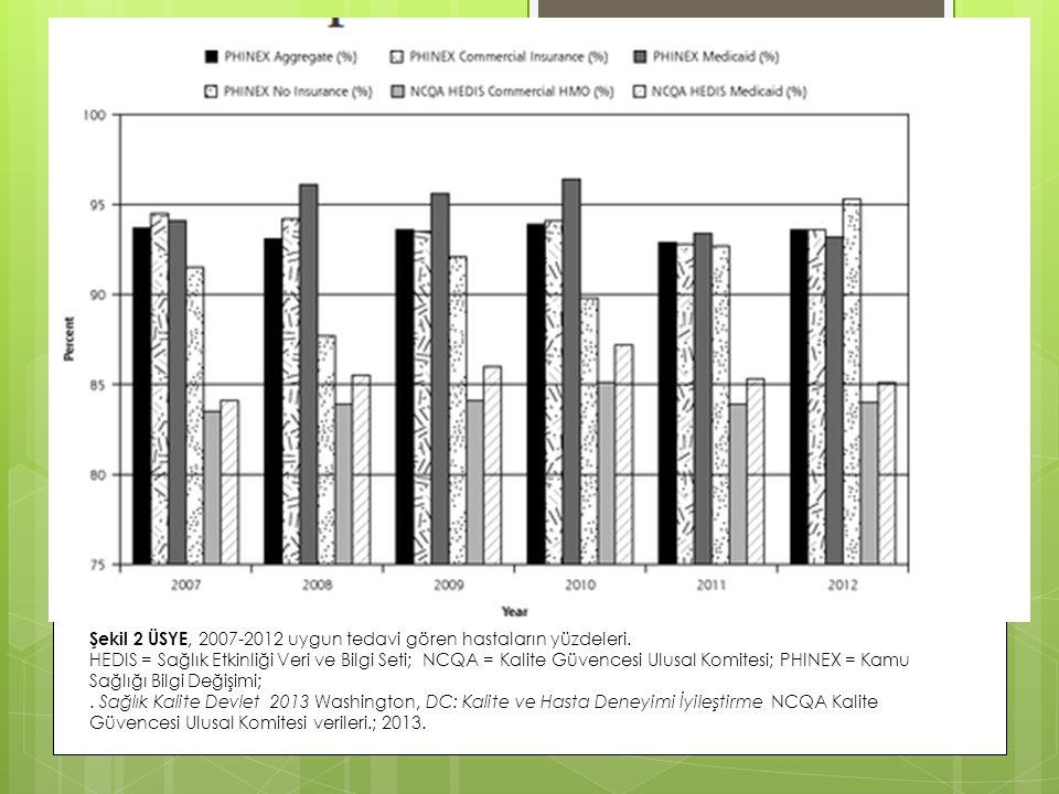 Şekil 2 ÜSYE, 2007-2012 uygun tedavi gören hastaların yüzdeleri. HEDIS = Sağlık Etkinliği Veri ve Bilgi Seti; NCQA = Kalite Güvencesi Ulusal Komitesi;