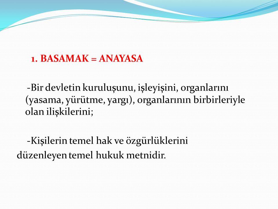 1. BASAMAK = ANAYASA -Bir devletin kuruluşunu, işleyişini, organlarını (yasama, yürütme, yargı), organlarının birbirleriyle olan ilişkilerini; -Kişile