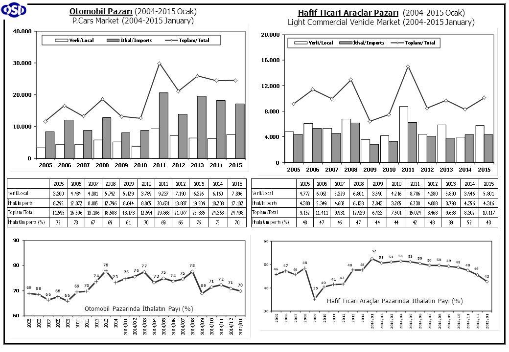 Otomobil Pazarı (2004-2015 Ocak) P.Cars Market (2004-2015 January) Hafif Ticari Araçlar Pazarı (2004-2015 Ocak) Light Commercial Vehicle Market (2004-2015 January) Otomobil Pazarında İthalatın Payı (%) Hafif Ticari Araçlar Pazarında İthalatın Payı (%)