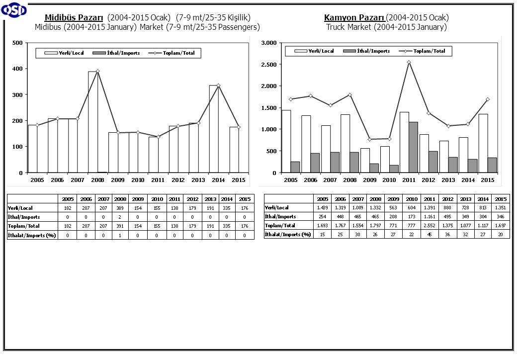 Kamyon Pazarı (2004-2015 Ocak) Truck Market (2004-2015 January) Midibüs Pazarı (2004-2015 Ocak) (7-9 mt/25-35 Kişilik) Midibus (2004-2015 January) Market (7-9 mt/25-35 Passengers)