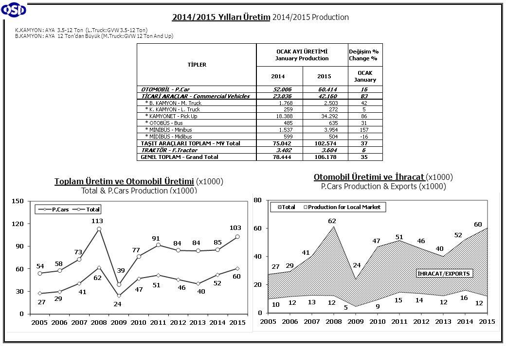 K.KAMYON : AYA 3.5-12 Ton (L.Truck:GVW 3.5-12 Ton) B.KAMYON : AYA 12 Ton'dan Büyük (M.Truck:GVW 12 Ton And Up) 2014/2015 Yılları Üretim 2014/2015 Production Toplam Üretim ve Otomobil Üretimi (x1000) Total & P.Cars Production (x1000) Otomobil Üretimi ve İhracat (x1000) P.Cars Production & Exports (x1000)