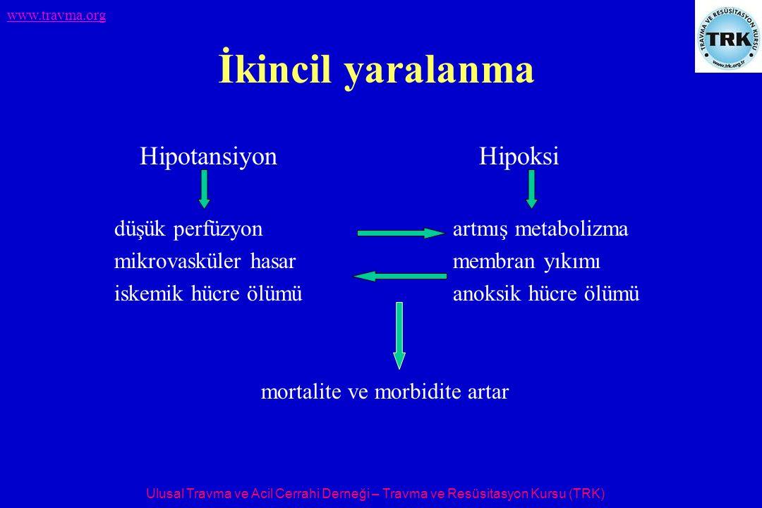 Ulusal Travma ve Acil Cerrahi Derneği – Travma ve Resüsitasyon Kursu (TRK) www.travma.org İkincil yaralanma Hipotansiyon Hipoksi düşük perfüzyonartmış