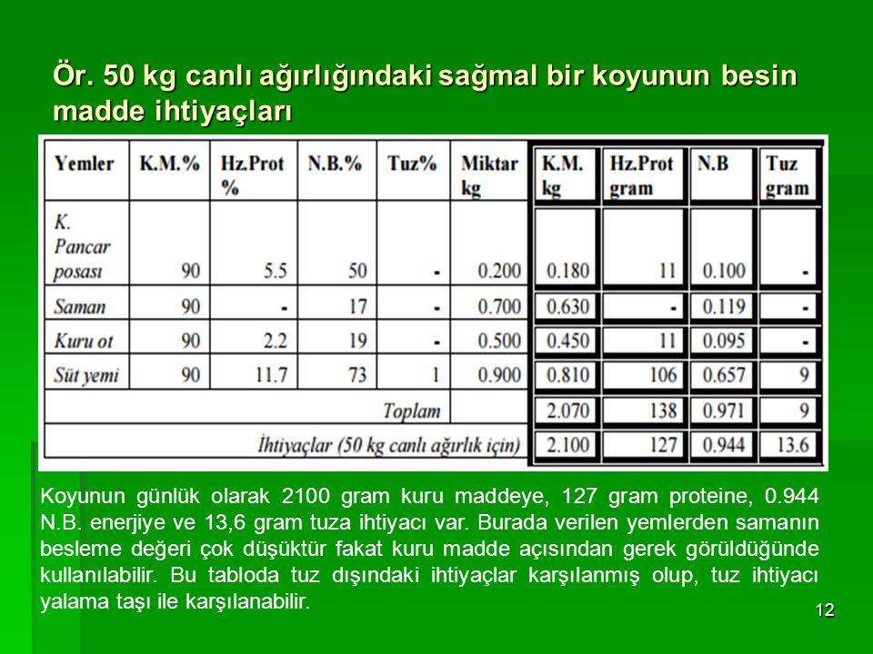 Ör. 50 kg canlı ağırlığındaki sağmal bir koyunun besin madde ihtiyaçları 12 Koyunun günlük olarak 2100 gram kuru maddeye, 127 gram proteine, 0.944 N.B
