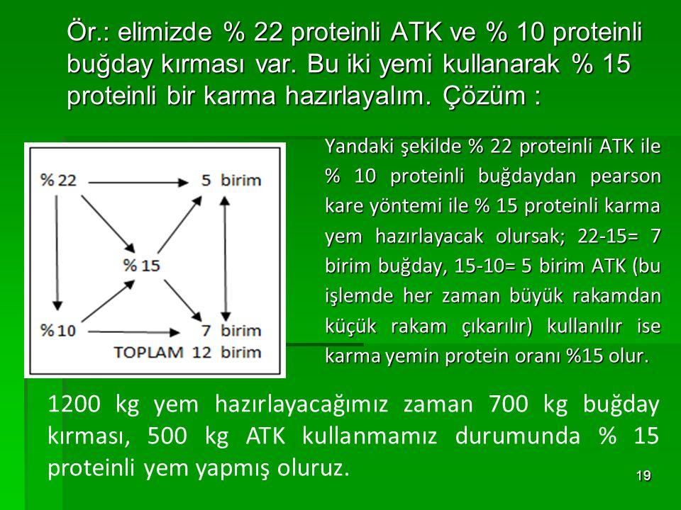 Ör.: elimizde % 22 proteinli ATK ve % 10 proteinli buğday kırması var. Bu iki yemi kullanarak % 15 proteinli bir karma hazırlayalım. Çözüm : Ör.: elim
