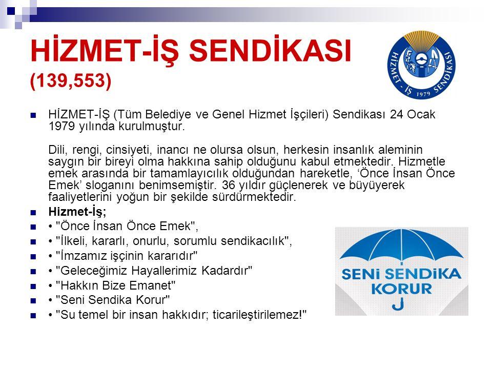 HİZMET-İŞ SENDİKASI (139,553) HİZMET-İŞ (Tüm Belediye ve Genel Hizmet İşçileri) Sendikası 24 Ocak 1979 yılında kurulmuştur. Dili, rengi, cinsiyeti, in