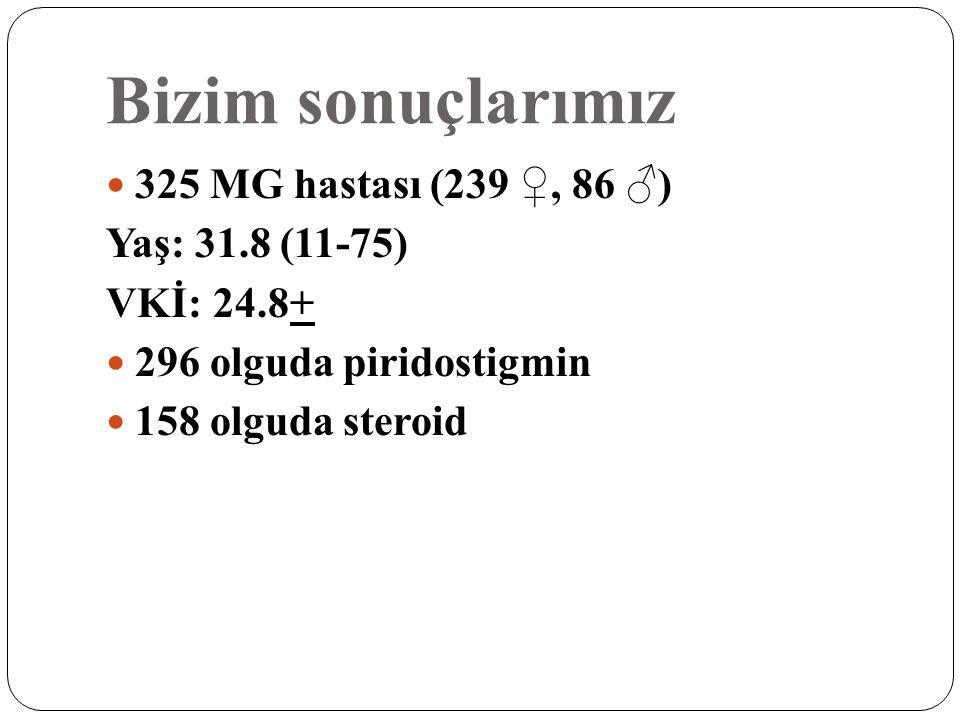 Bizim sonuçlarımız 325 MG hastası (239 ♀, 86 ♂) Yaş: 31.8 (11-75) VKİ: 24.8+ 296 olguda piridostigmin 158 olguda steroid