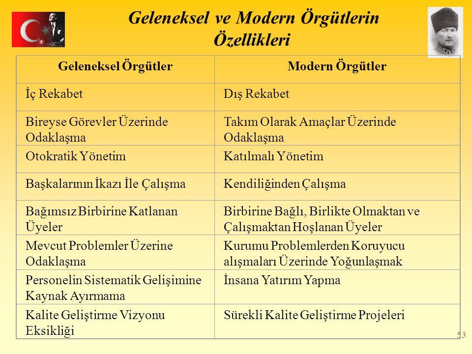 53 Geleneksel ve Modern Örgütlerin Özellikleri Geleneksel ÖrgütlerModern Örgütler İç RekabetDış Rekabet Bireyse Görevler Üzerinde Odaklaşma Takım Olar