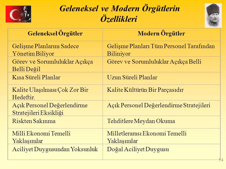 54 Geleneksel ve Modern Örgütlerin Özellikleri Geleneksel ÖrgütlerModern Örgütler Gelişme Planlarını Sadece Yönetim Biliyor Gelişme Planları Tüm Perso