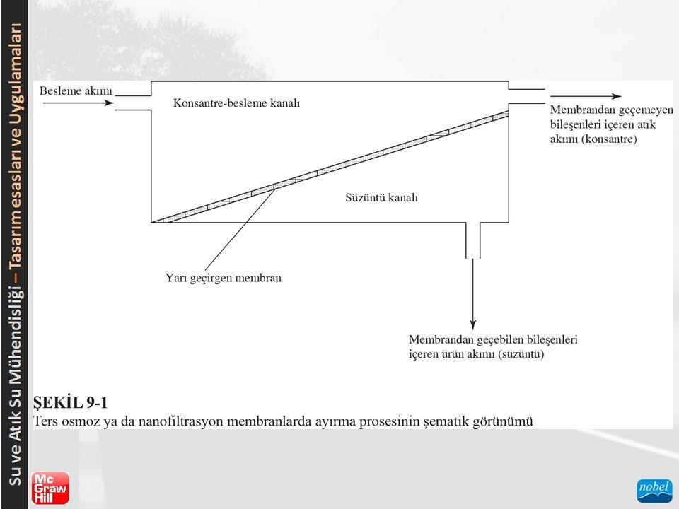 TO ve NF MEMBRANLARININ ÖZELLİKLERİ  Kullanım Ömrü Membranlarda tıkanma genellikle aşağıdaki mekanizmalar sebebiyle olmaktadır (AWWA, 1999):