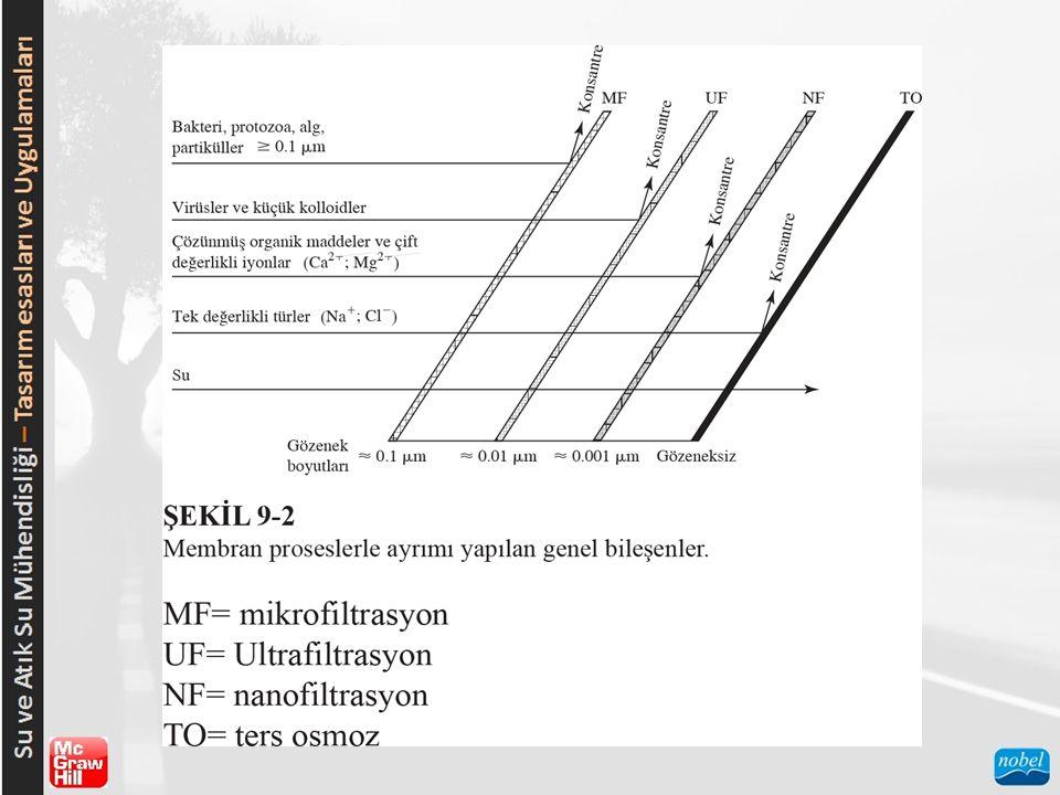 TEORİ  Osmoz Osmoz, çözünen maddelerin (çözelti içerisindeki iyonlar) geçişini engelleyen ancak solventin (suyun) akışına izin veren ideal yarı geçirgen membrandan, bir solventin (çoğu durumda su) seyreltik çözelti tarafından konsantre çözeltiye doğru, kendiliğinden taşınımı olarak tanımlanabilir.