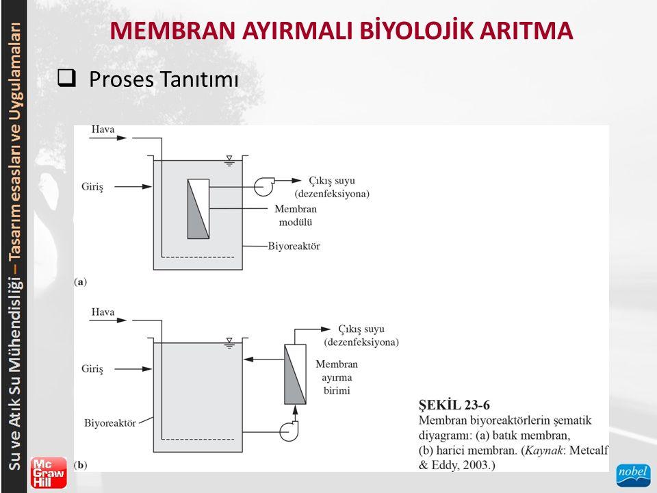 MEMBRAN AYIRMALI BİYOLOJİK ARITMA  Proses Tanıtımı