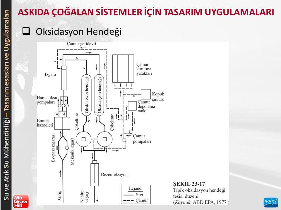 ASKIDA ÇOĞALAN SİSTEMLER İÇİN TASARIM UYGULAMALARI  Oksidasyon Hendeği