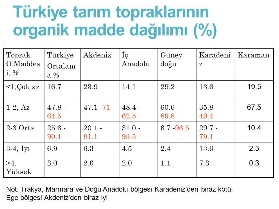 Türkiye tarım topraklarının organik madde dağılımı (%) Toprak O.Maddes i, % Türkiye Ortalam a % Akdenizİç Anadolu Güney doğu Karadeni z Karaman <1,Çok
